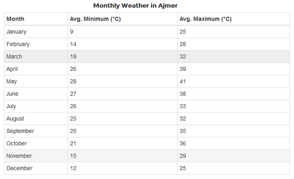 Ajmer-monthly-weather
